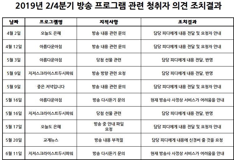 창원극동방송_극동창원FM_2019년도 2-4분기(4월-6월)_청취자의견수렴결과보고_홈페이지 게시용.png