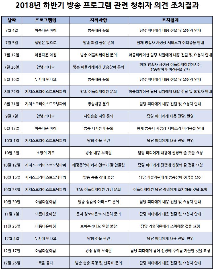 창원극동방송_극동창원FM_2018년도 하반기(7월-12월)_청취자의견수렴결과보고_홈페이지 게시용.png