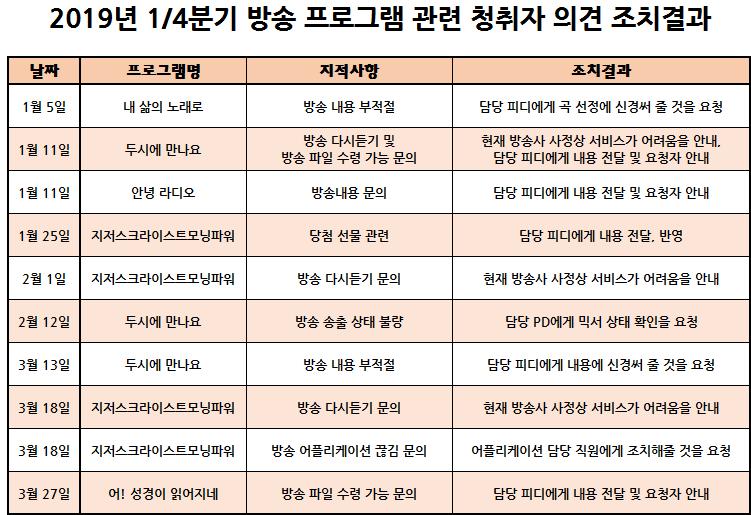 창원극동방송_극동창원FM_2019년도 1-4분기(1월-3월)_청취자의견수렴결과보고_홈페이지 게시용.png
