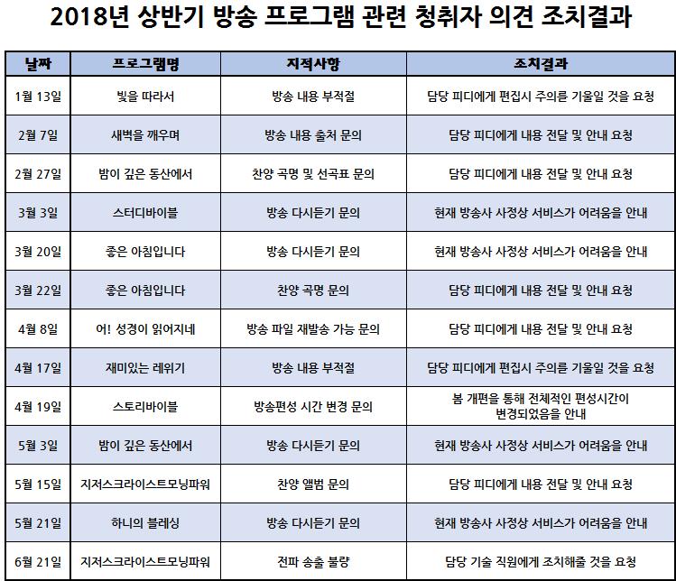 창원극동방송_극동창원FM_2018년도 상반기(1월-6월)_청취자의견수렴결과보고_이미지.png
